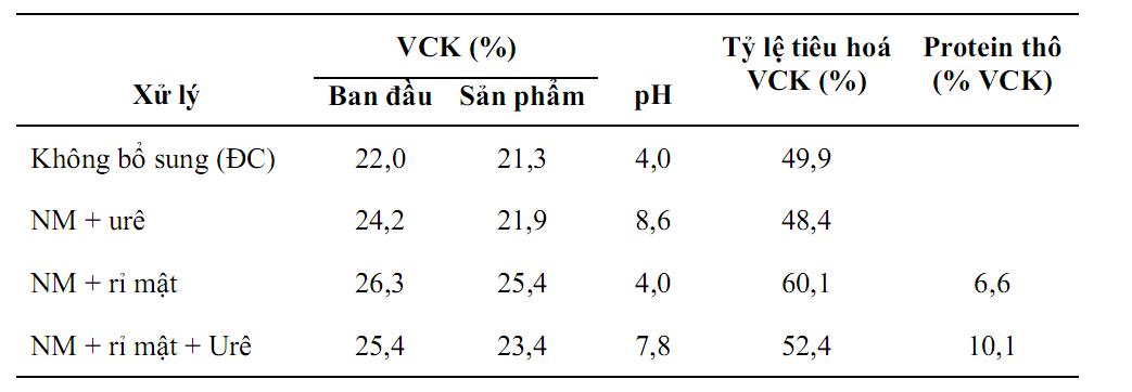 Ảnh hưởng của bảo quản và xử lý đến thành phân và tỷ lệ tiêu hoá của ngọn mía
