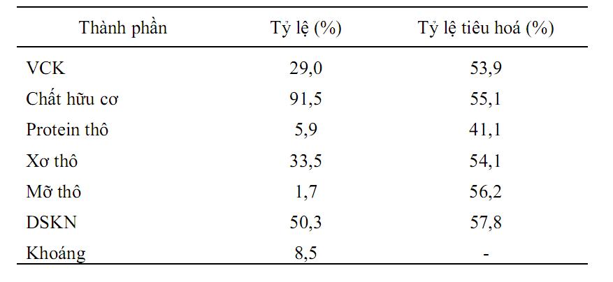 thành phần hóa học và tỉ lệ tiêu hóa của ngọn mía