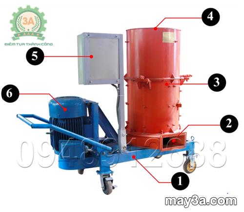 Cấu tạo của Máy băm phế phẩm nông nghiệp 3A11Kw