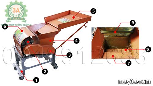 Hình ảnh cấu tạo máy nghiền nghệ 3A3Kw