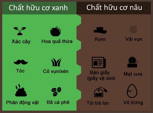 Sử dụng rác thải từ nhà bếp để làm phân hữu cơ: Bảng phân loại các loại rác hữu cơ để làm phân hữu cơ