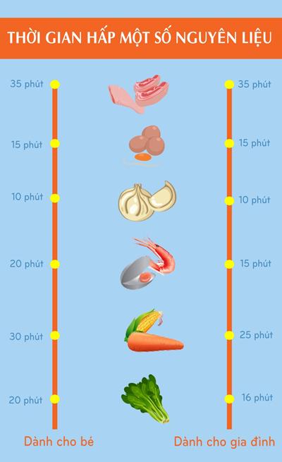 Thời gian hấp một số nguyên liệu bằng nồi hấp mini 3A