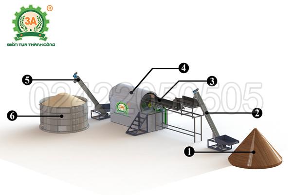 Mô hình hoạt động của máy sấy mùn cưa 3A