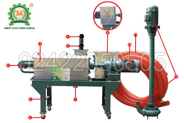 Cấu tạo của máy tách ép chất thải chăn nuôi 3A7kW