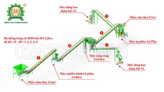 dây chuyền sản xuất phân hữu cơ 3A (15)